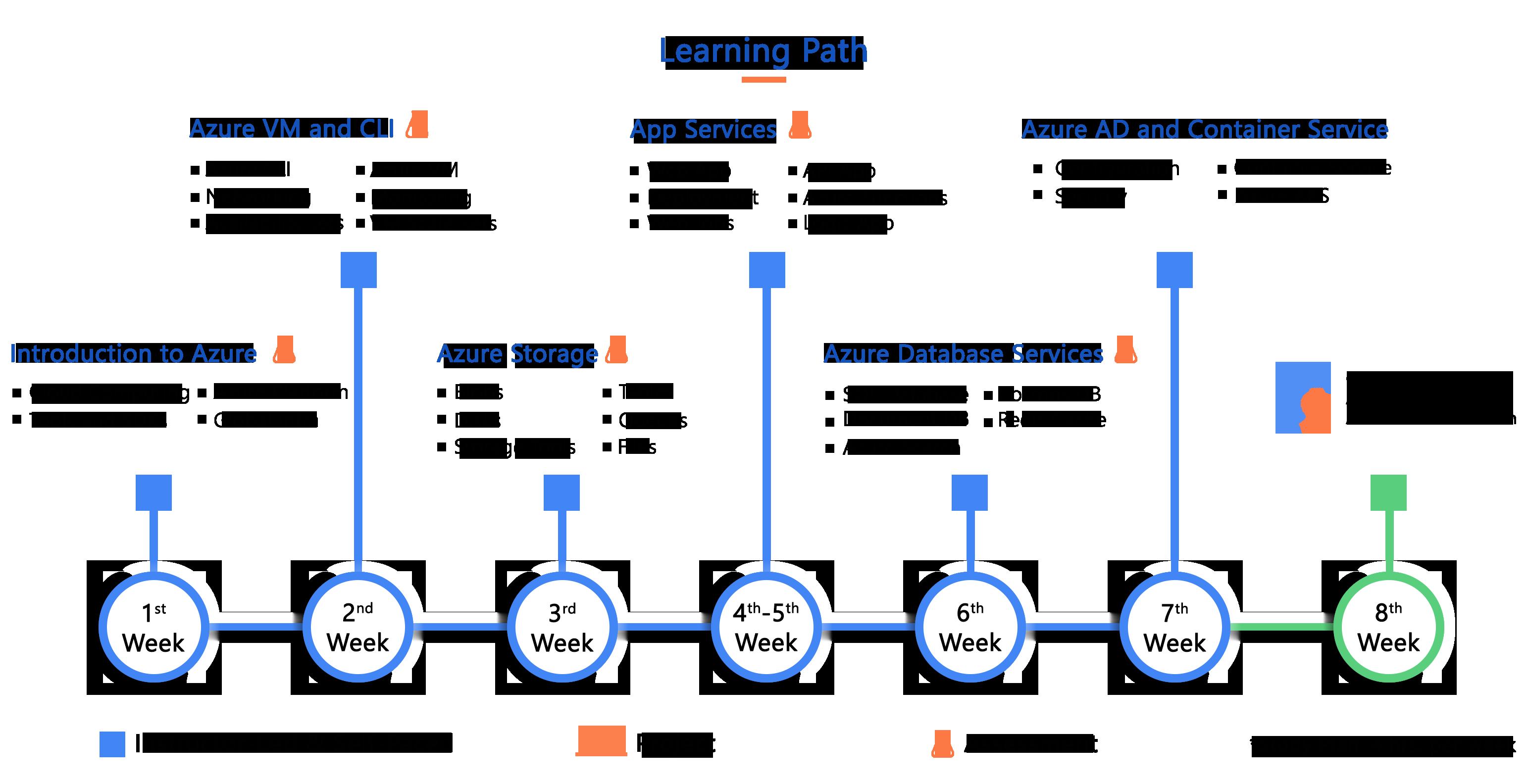 Mastering Microsoft Azure Development Solutions | Microsoft Azure Developer Certification | Microsoft Azure Cloud Computing Course - Dot Net Tricks
