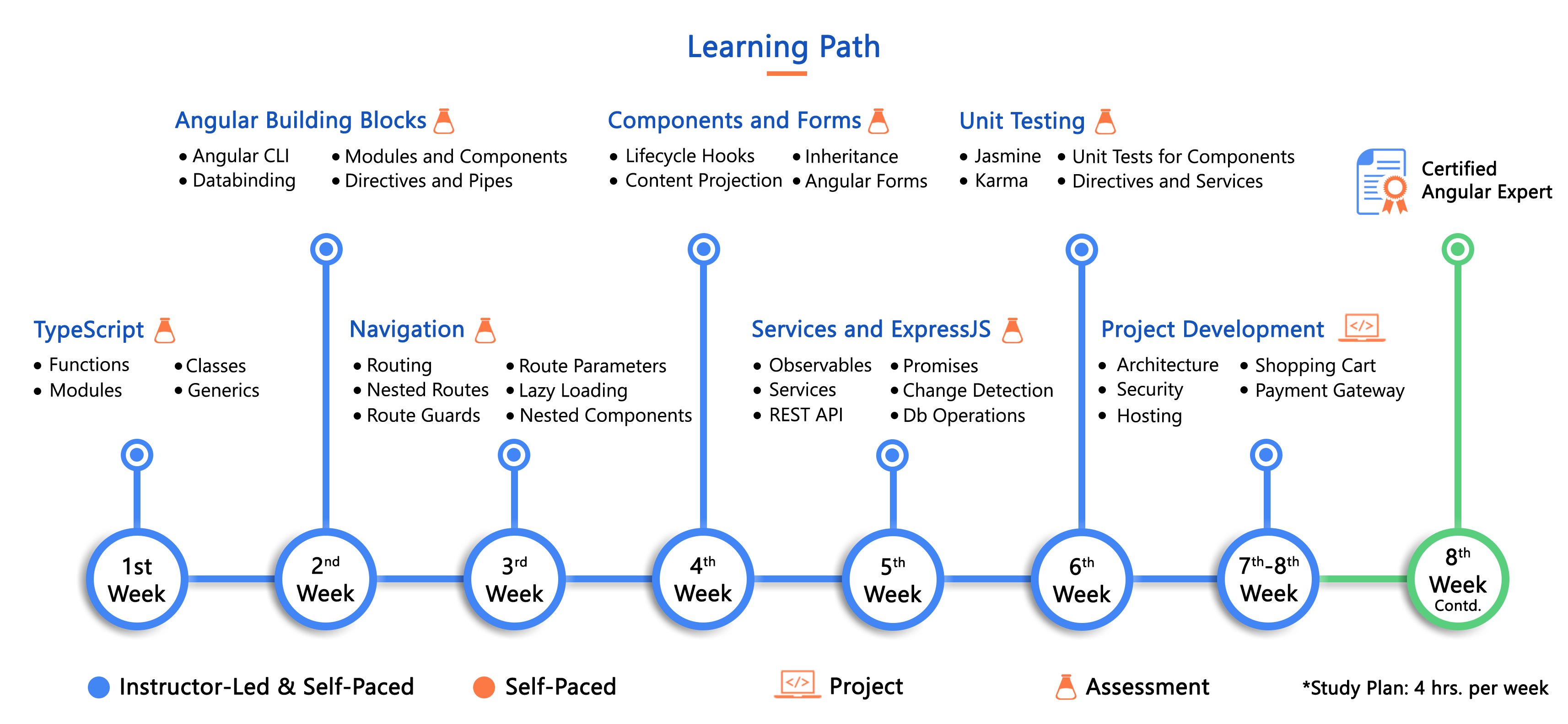 ASP.NET MVC Learning Path