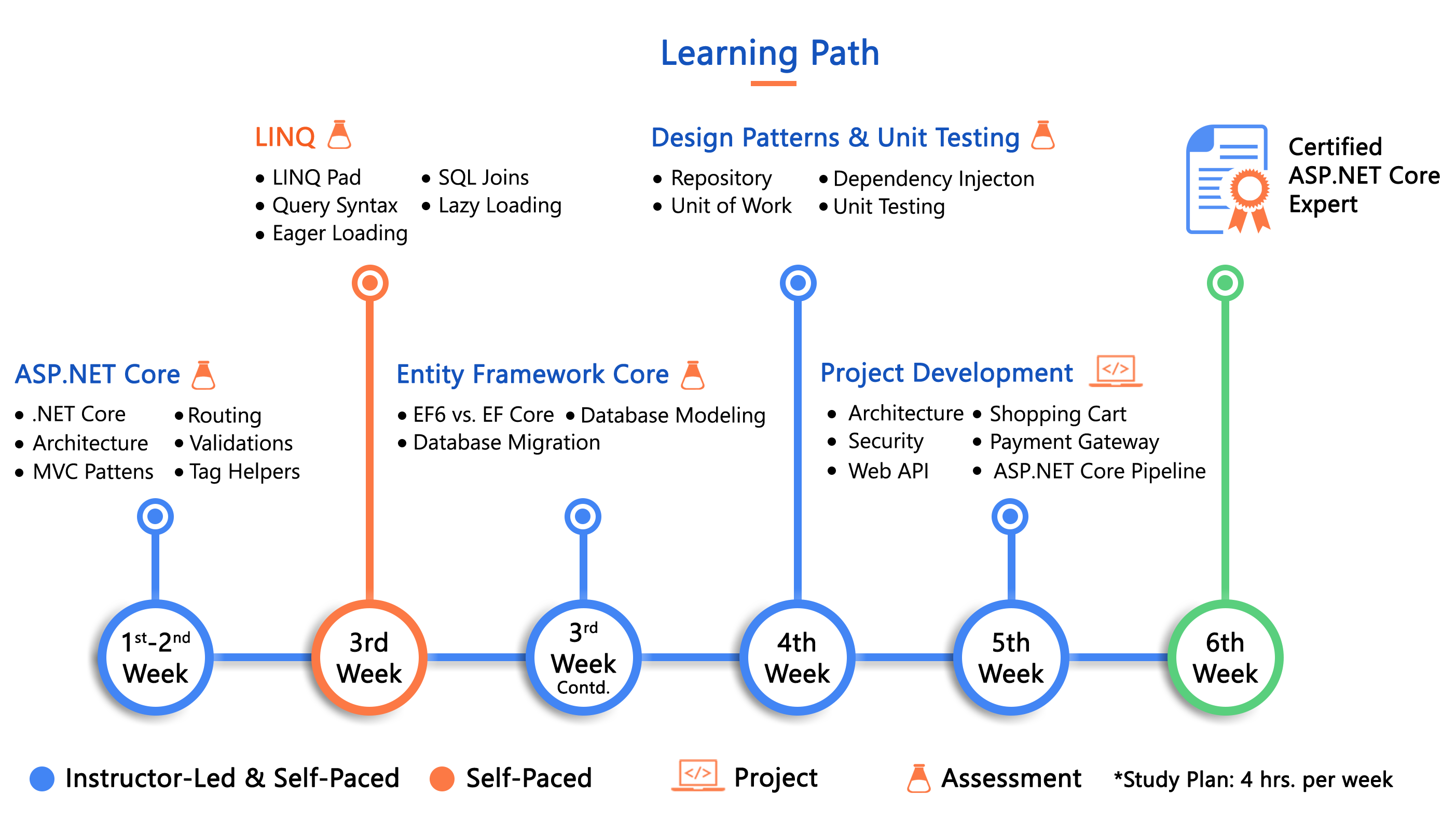 ASP.NET Core Learning Path