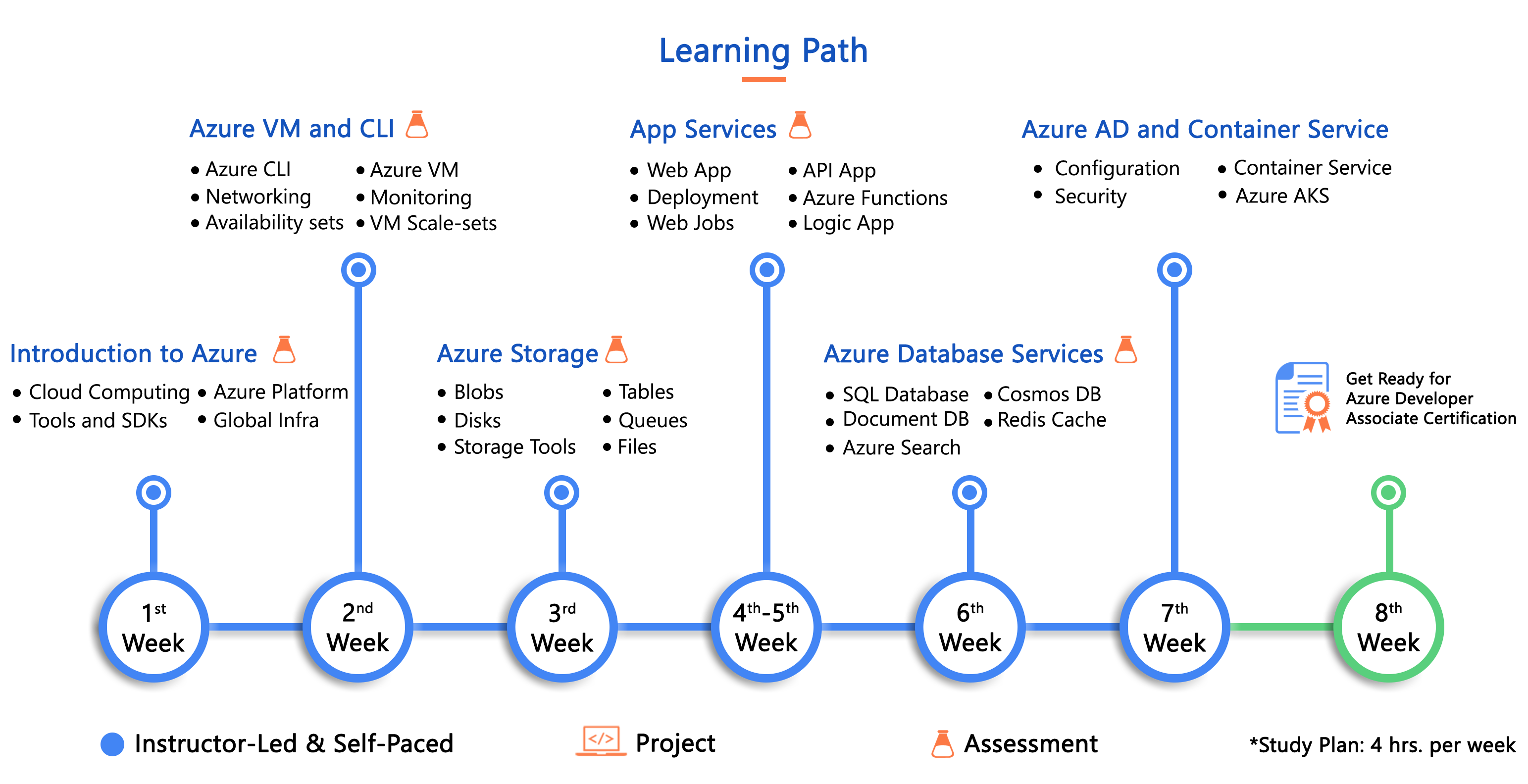 Mastering Microsoft Azure Development Solutions Microsoft Azure