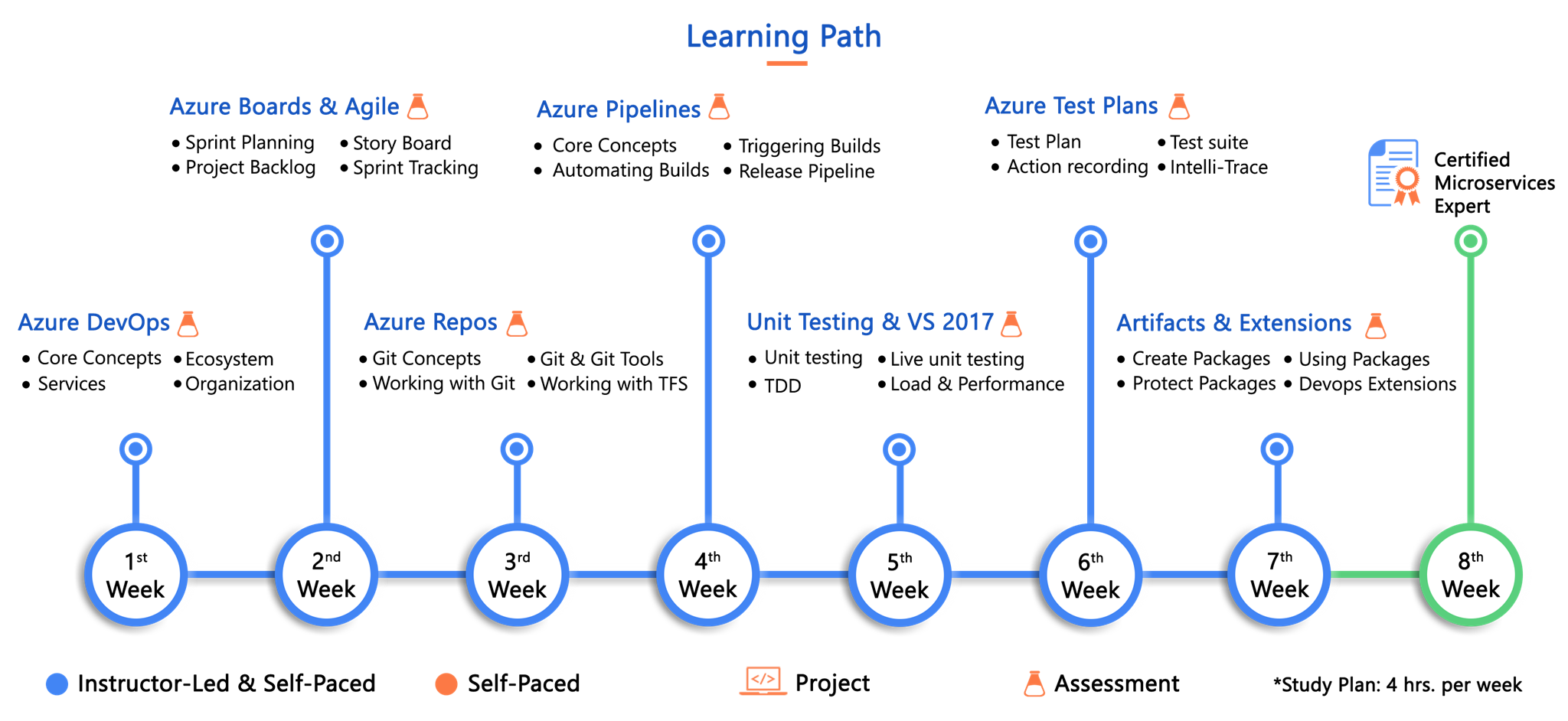 Mastering Azure DevOps Learning Path