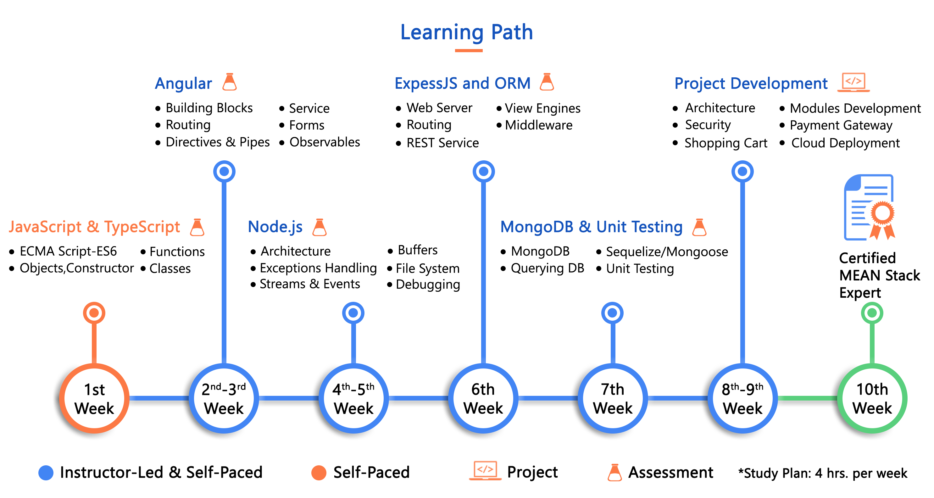 MEAN Stack Learning Path