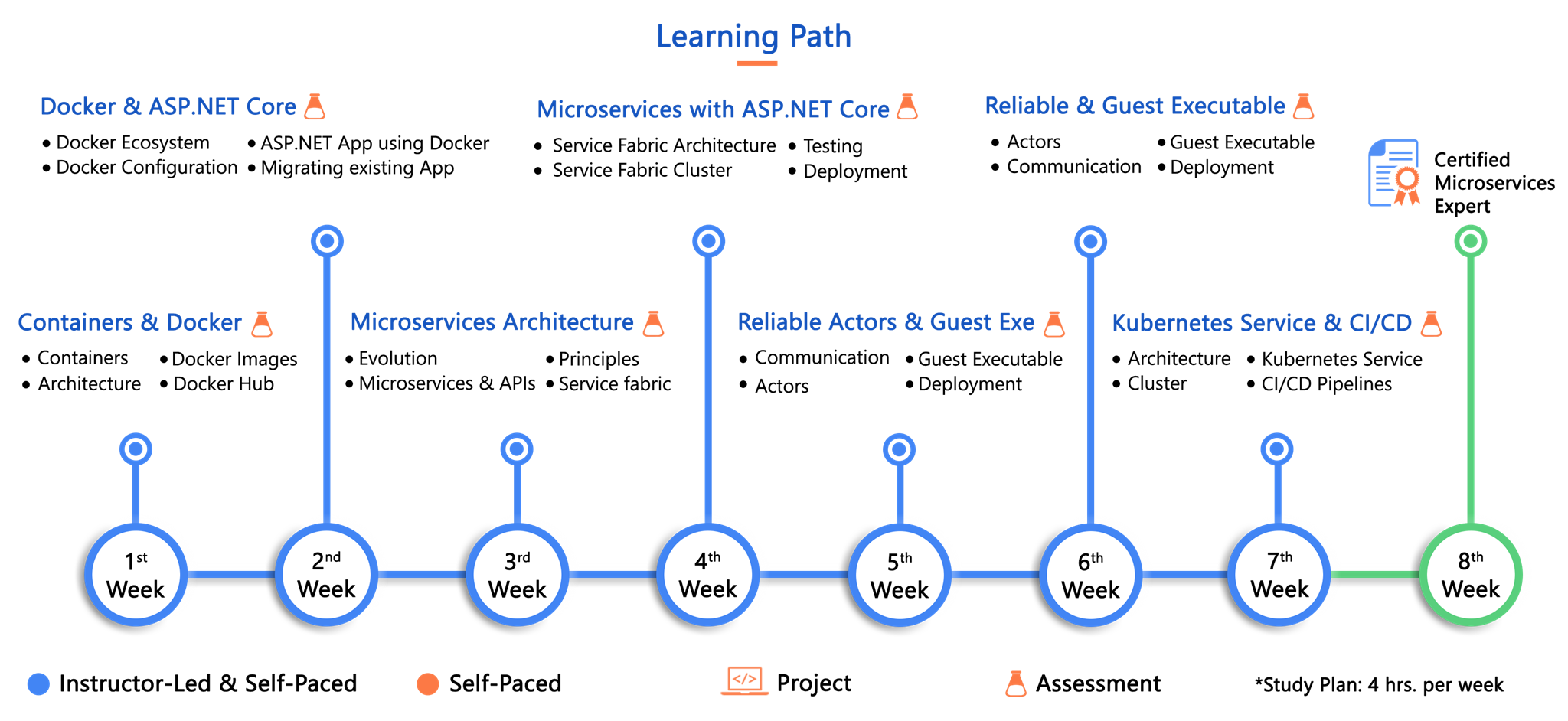 microservices Learning Path