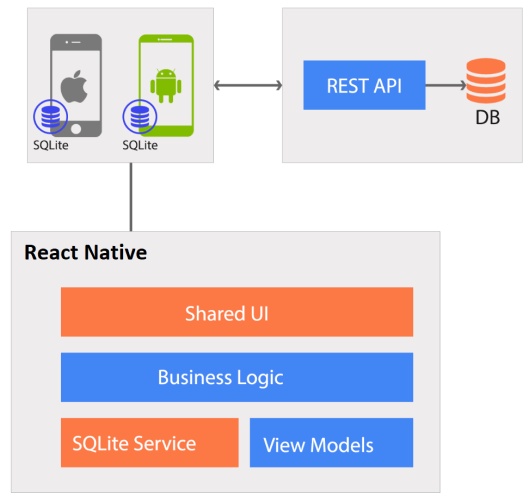 React Native Project Architecture