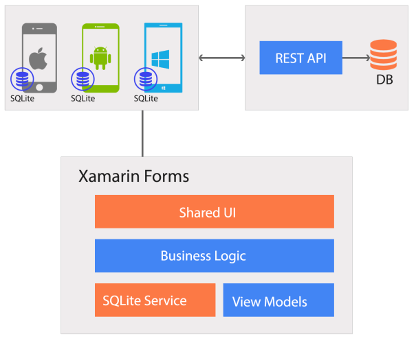 Xamarin Project Architecture